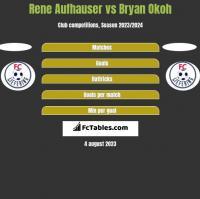 Rene Aufhauser vs Bryan Okoh h2h player stats