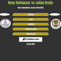 Rene Aufhauser vs Julian Krnjic h2h player stats
