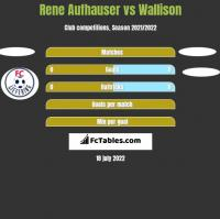 Rene Aufhauser vs Wallison h2h player stats