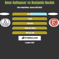 Rene Aufhauser vs Benjamin Bockle h2h player stats