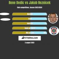 Rene Dedic vs Jakub Reznicek h2h player stats