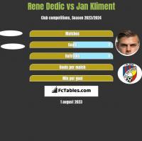 Rene Dedic vs Jan Kliment h2h player stats