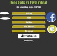 Rene Dedic vs Pavel Vyhnal h2h player stats