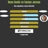 Rene Dedic vs Vaclav Jurena h2h player stats