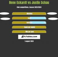 Rene Eckardt vs Justin Schau h2h player stats