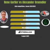 Rene Gartler vs Alexander Gruendler h2h player stats