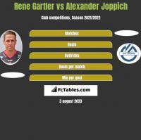 Rene Gartler vs Alexander Joppich h2h player stats