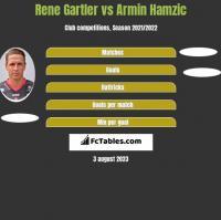 Rene Gartler vs Armin Hamzic h2h player stats