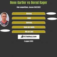 Rene Gartler vs Bernd Kager h2h player stats