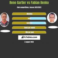 Rene Gartler vs Fabian Benko h2h player stats