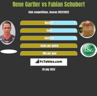 Rene Gartler vs Fabian Schubert h2h player stats