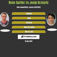 Rene Gartler vs Josip Krznaric h2h player stats