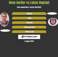 Rene Gartler vs Lukas Hupfauf h2h player stats