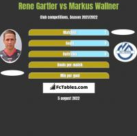 Rene Gartler vs Markus Wallner h2h player stats