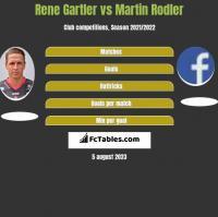Rene Gartler vs Martin Rodler h2h player stats
