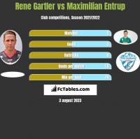 Rene Gartler vs Maximilian Entrup h2h player stats