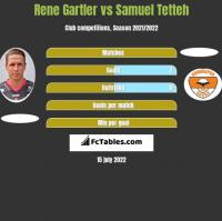 Rene Gartler vs Samuel Tetteh h2h player stats