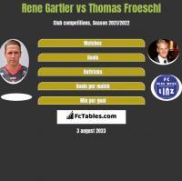 Rene Gartler vs Thomas Froeschl h2h player stats