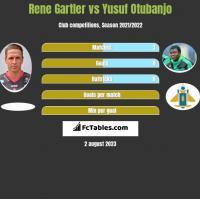 Rene Gartler vs Yusuf Otubanjo h2h player stats