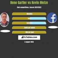 Rene Gartler vs Kevin Metze h2h player stats