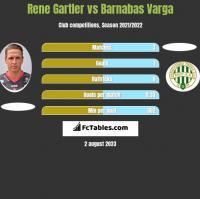 Rene Gartler vs Barnabas Varga h2h player stats