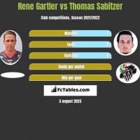 Rene Gartler vs Thomas Sabitzer h2h player stats