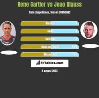 Rene Gartler vs Joao Klauss h2h player stats
