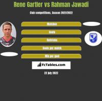 Rene Gartler vs Rahman Jawadi h2h player stats