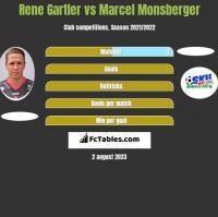 Rene Gartler vs Marcel Monsberger h2h player stats
