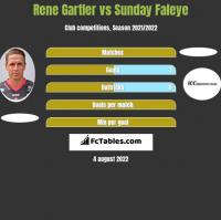 Rene Gartler vs Sunday Faleye h2h player stats