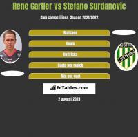 Rene Gartler vs Stefano Surdanovic h2h player stats