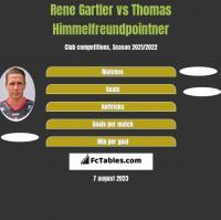 Rene Gartler vs Thomas Himmelfreundpointner h2h player stats