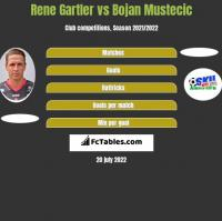 Rene Gartler vs Bojan Mustecic h2h player stats