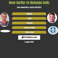 Rene Gartler vs Nemanja Celic h2h player stats