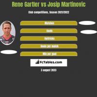 Rene Gartler vs Josip Martinovic h2h player stats