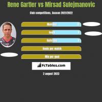 Rene Gartler vs Mirsad Sulejmanovic h2h player stats