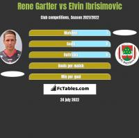 Rene Gartler vs Elvin Ibrisimovic h2h player stats