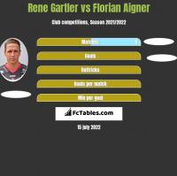 Rene Gartler vs Florian Aigner h2h player stats