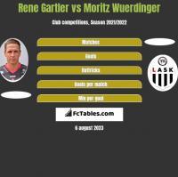 Rene Gartler vs Moritz Wuerdinger h2h player stats