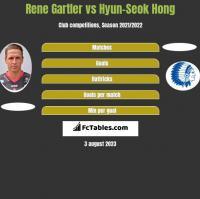 Rene Gartler vs Hyun-Seok Hong h2h player stats