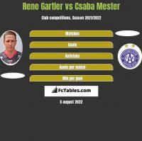 Rene Gartler vs Csaba Mester h2h player stats