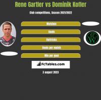 Rene Gartler vs Dominik Kofler h2h player stats