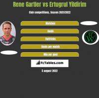 Rene Gartler vs Ertugrul Yildirim h2h player stats