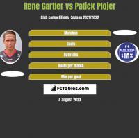 Rene Gartler vs Patick Plojer h2h player stats