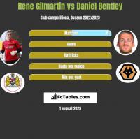 Rene Gilmartin vs Daniel Bentley h2h player stats