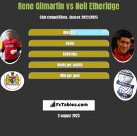 Rene Gilmartin vs Neil Etheridge h2h player stats