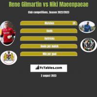 Rene Gilmartin vs Niki Maeenpaeae h2h player stats
