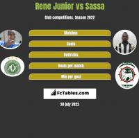 Rene Junior vs Sassa h2h player stats
