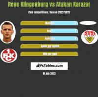 Rene Klingenburg vs Atakan Karazor h2h player stats