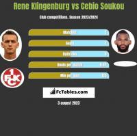 Rene Klingenburg vs Cebio Soukou h2h player stats